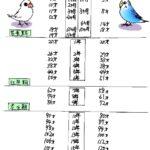 文鳥とセキセイの人間年齢表